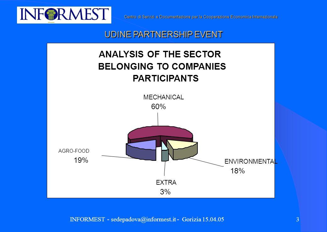Centro di Servizi e Documentazione per la Cooperazione Economica Internazionale Centro di Servizi e Documentazione per la Cooperazione Economica Internazionale INFORMEST - sedepadova@informest.it - Gorizia 15.04.053 ANALYSIS OF THE SECTOR BELONGING TO COMPANIES PARTICIPANTS EXTRA 3% MECHANICAL 60% AGRO-FOOD 19% ENVIRONMENTAL 18% UDINE PARTNERSHIP EVENT