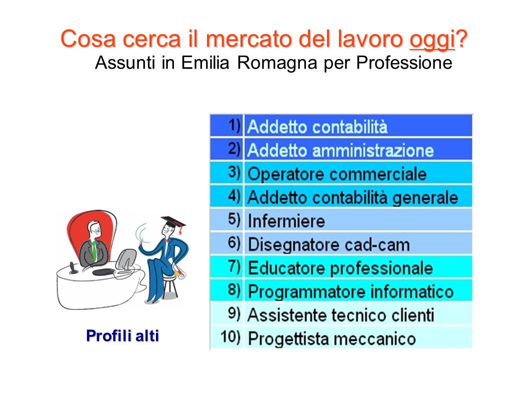 Cosa cerca il mercato del lavoro oggi? Cosa cerca il mercato del lavoro oggi? Assunti in Emilia Romagna per Professione Profili alti