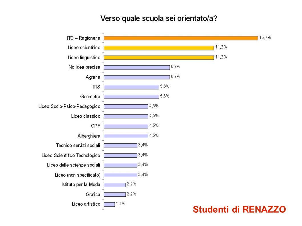 Studenti di RENAZZO