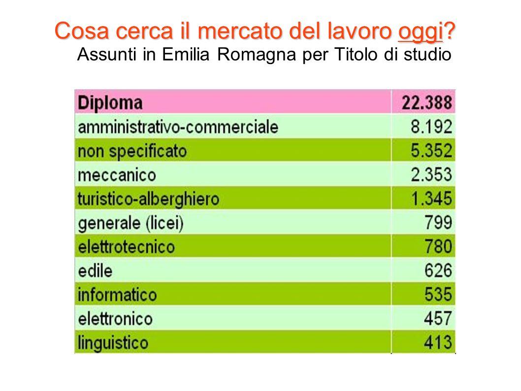 Cosa cerca il mercato del lavoro oggi? Cosa cerca il mercato del lavoro oggi? Assunti in Emilia Romagna per Titolo di studio
