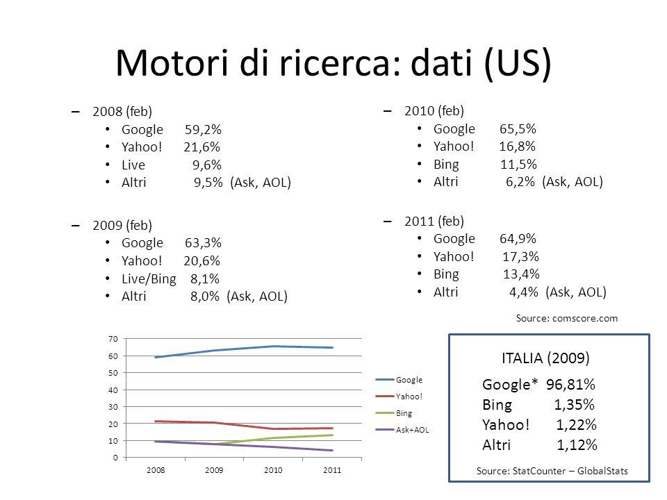 Motori di ricerca: dati (US) – 2008 (feb) Google 59,2% Yahoo.