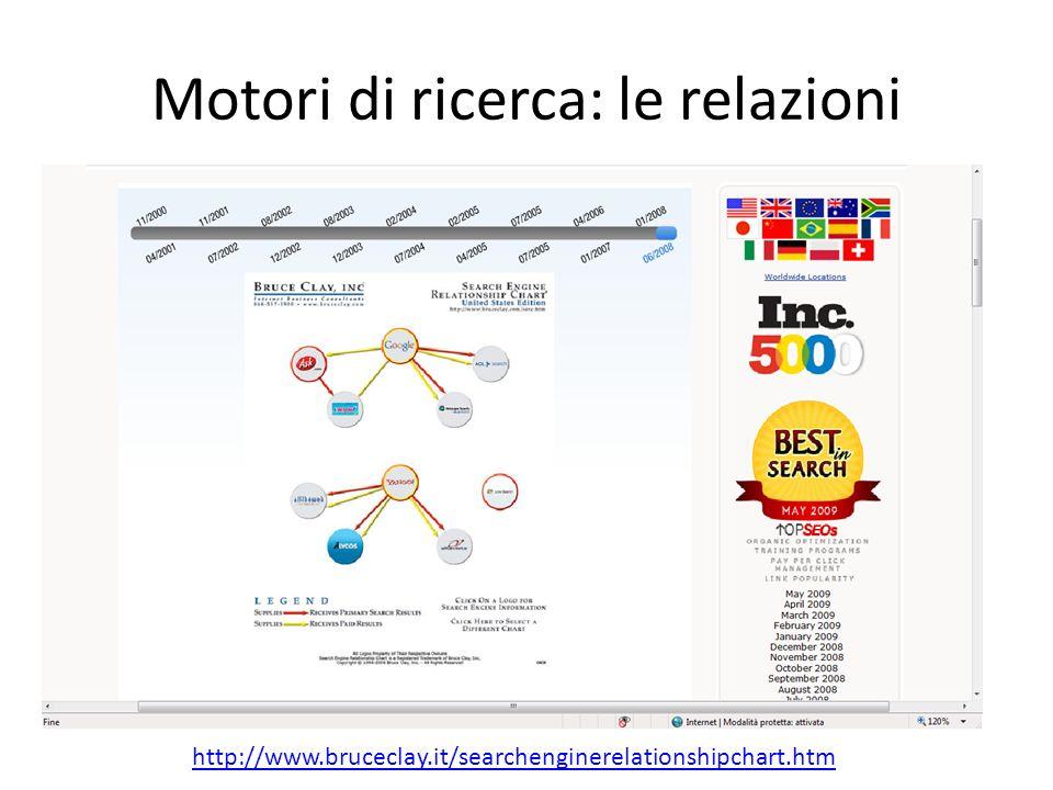 Motori di ricerca: le relazioni http://www.bruceclay.it/searchenginerelationshipchart.htm