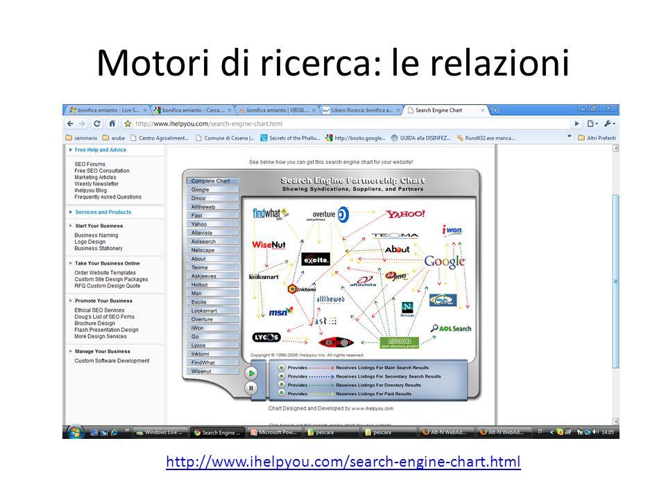 Motori di ricerca: le relazioni http://www.ihelpyou.com/search-engine-chart.html
