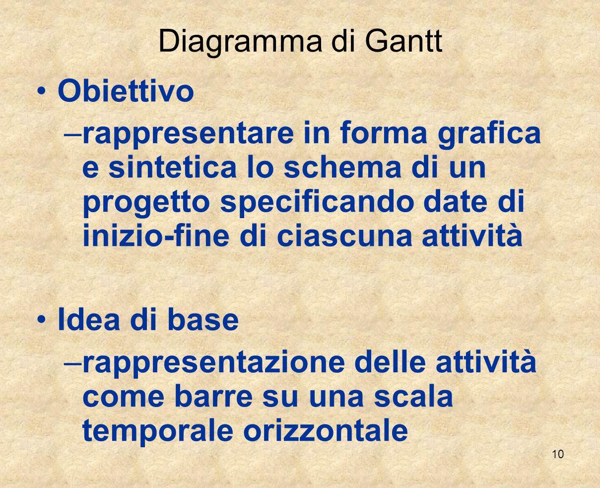 10 Diagramma di Gantt Obiettivo –rappresentare in forma grafica e sintetica lo schema di un progetto specificando date di inizio-fine di ciascuna atti