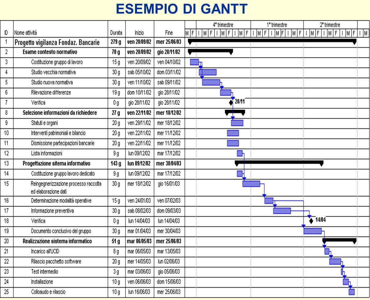 12 ESEMPIO DI GANTT