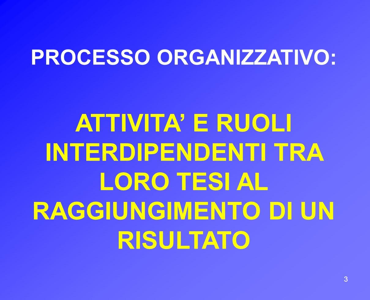 3 PROCESSO ORGANIZZATIVO: ATTIVITA E RUOLI INTERDIPENDENTI TRA LORO TESI AL RAGGIUNGIMENTO DI UN RISULTATO