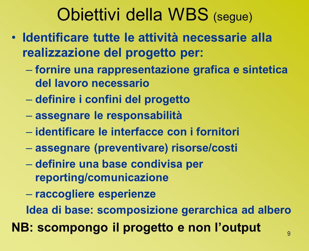 9 Obiettivi della WBS (segue) Identificare tutte le attività necessarie alla realizzazione del progetto per: –fornire una rappresentazione grafica e s