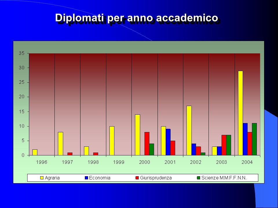 Diplomati per anno accademico