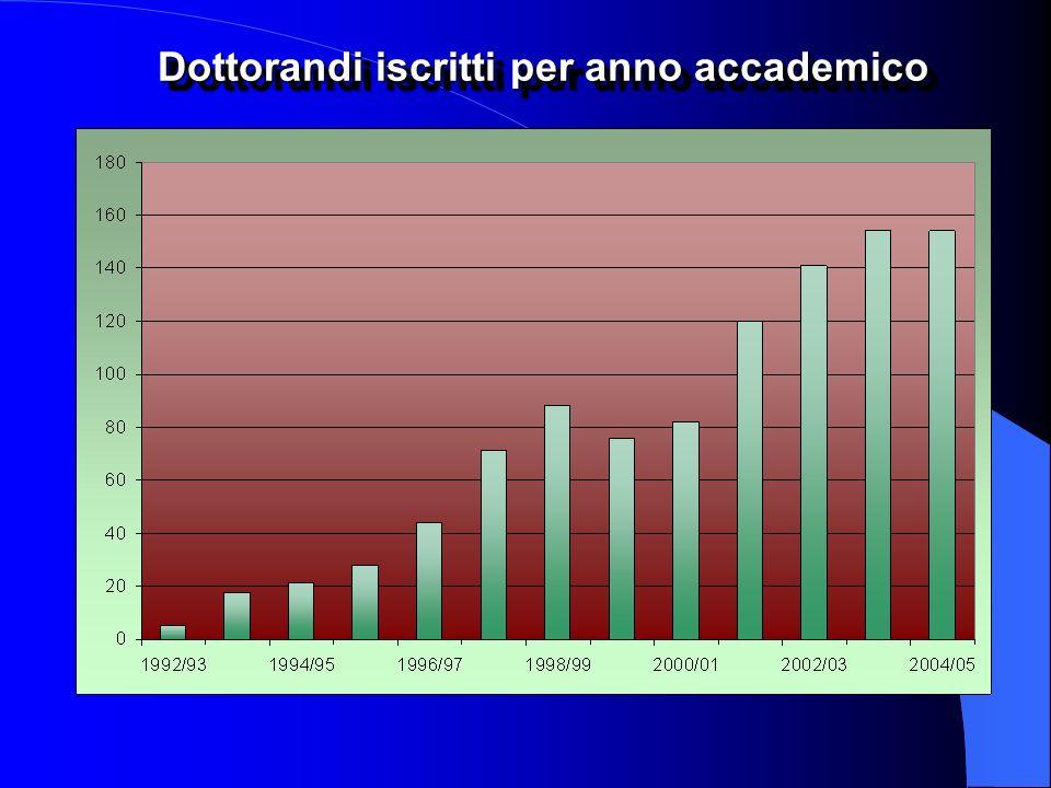 Dottorandi iscritti per anno accademico