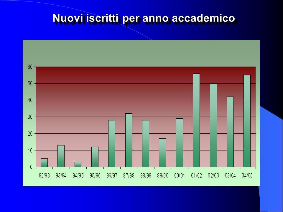 Dottorandi iscritti ai singoli corsi per anno accademico dal 1992 al 1998
