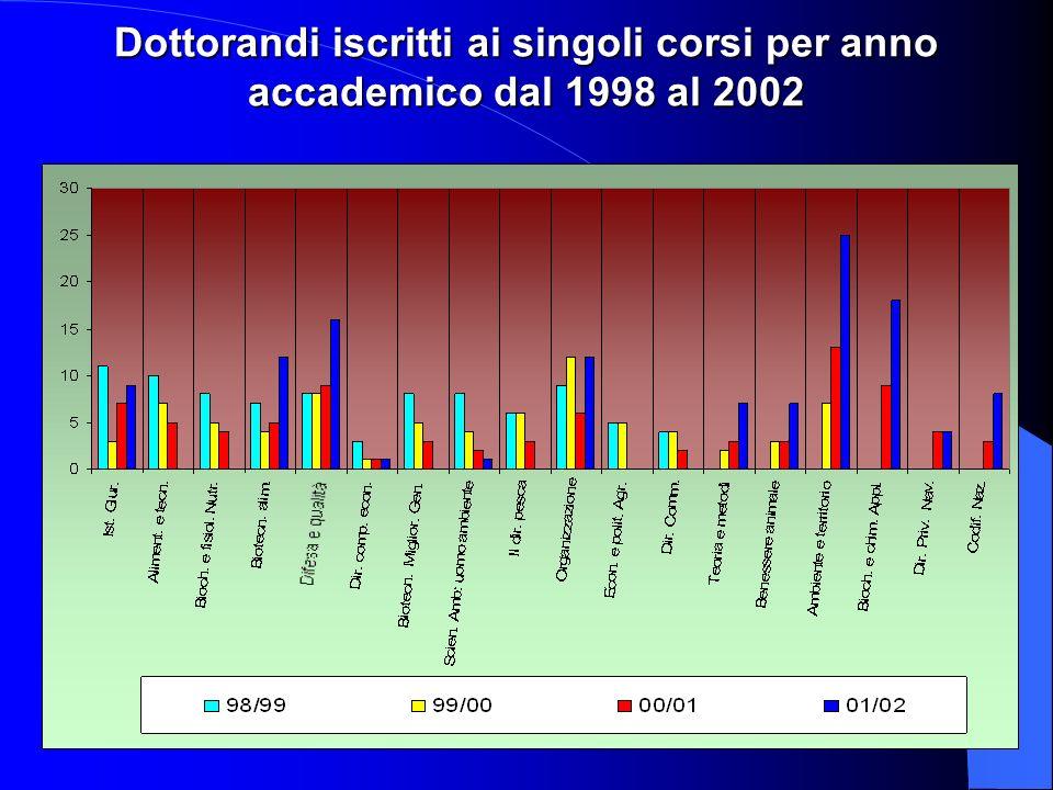 Dottorandi iscritti ai singoli corsi per anno accademico dal 1998 al 2002