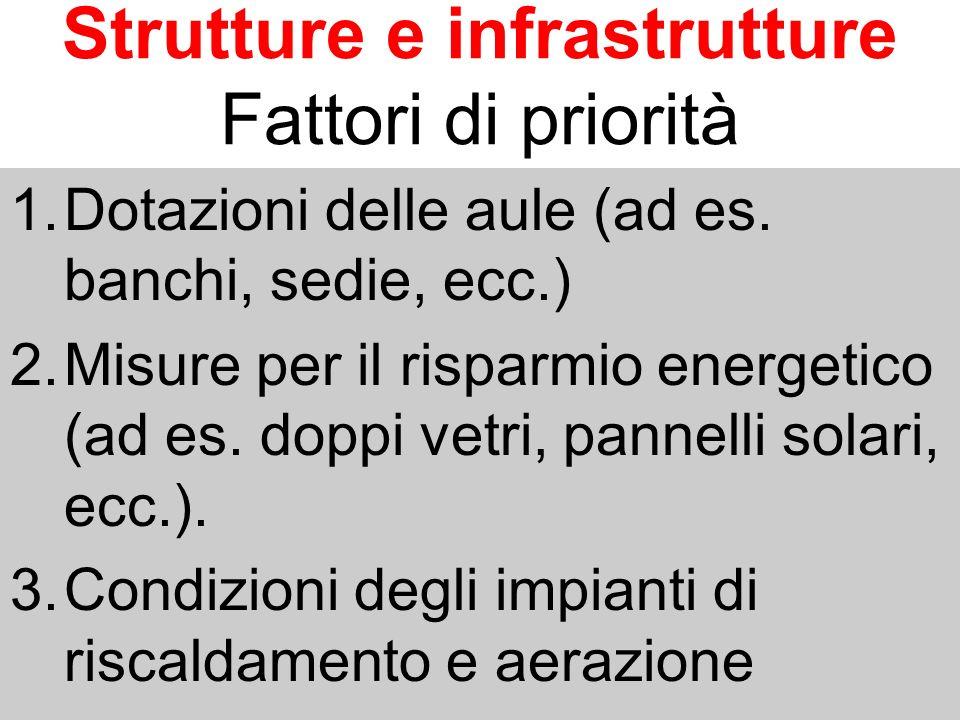 Strutture e infrastrutture Fattori di priorità 1.Dotazioni delle aule (ad es. banchi, sedie, ecc.) 2.Misure per il risparmio energetico (ad es. doppi