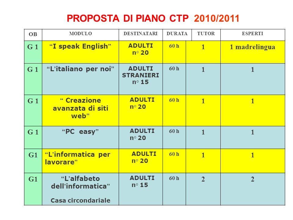 PROPOSTA DI PIANO CTP 2010/2011 OB MODULODESTINATARIDURATATUTORESPERTI G 1 I speak English ADULTI n° 20 60 h 11 madrelingua G 1 L italiano per noi ADU