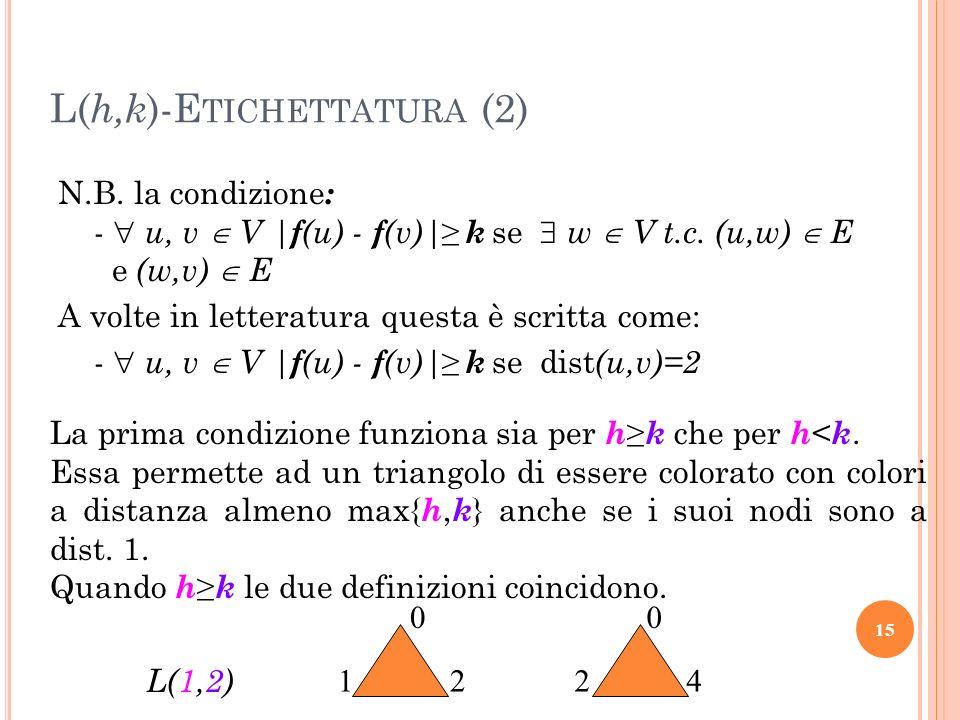 N.B. la condizione : - u, v V   f (u) - f (v)  k se w V t.c. (u,w) E e (w,v) E A volte in letteratura questa è scritta come: - u, v V   f (u) - f (v) 