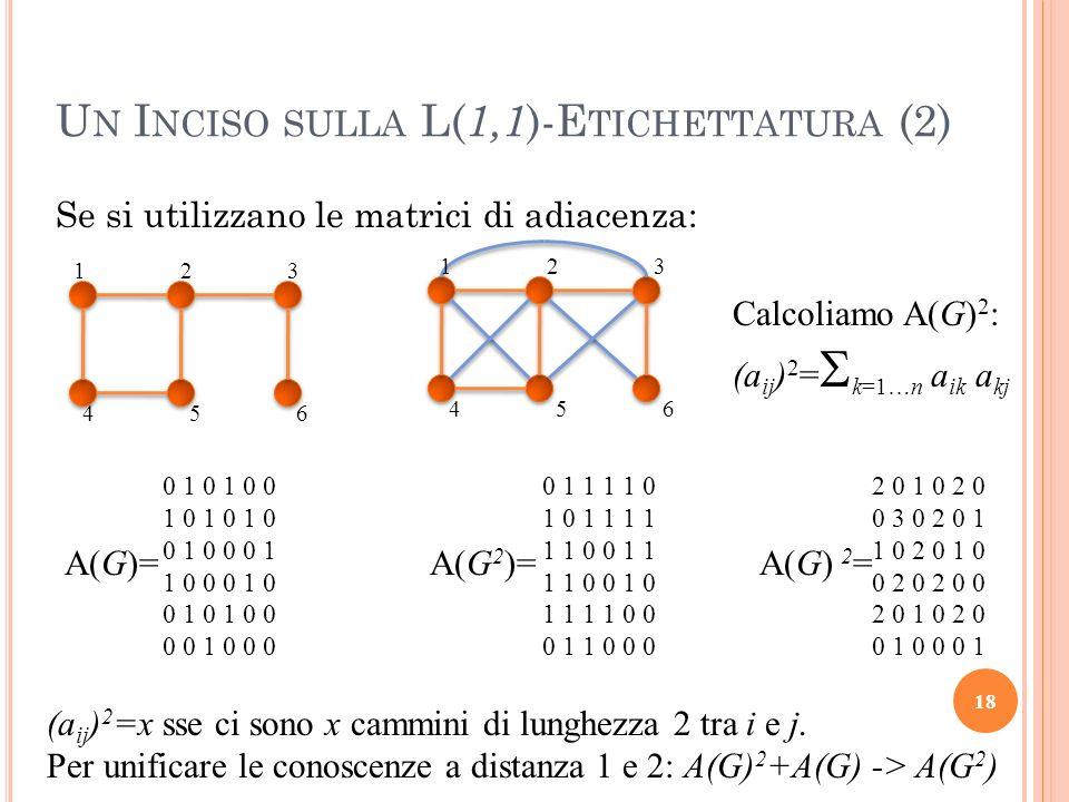 Se si utilizzano le matrici di adiacenza: 18 U N I NCISO SULLA L( 1,1 )-E TICHETTATURA (2) 123 456 123 456 0 1 0 1 0 0 1 0 1 0 1 0 0 1 0 0 0 1 1 0 0 0