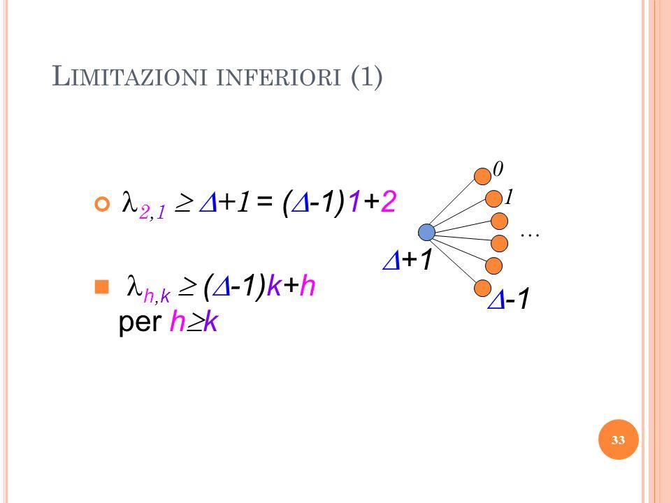 L IMITAZIONI INFERIORI (1) 2,1 +1 0 1 … +1 h,k ( -1)k+h per h k = ( -1)1+2 33