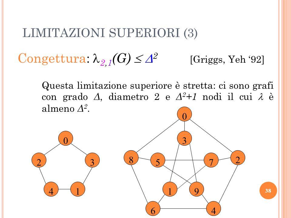 Congettura: 2,1 (G) 2 [Griggs, Yeh 92] Questa limitazione superiore è stretta: ci sono grafi con grado Δ, diametro 2 e Δ 2 +1 nodi il cui è almeno Δ 2