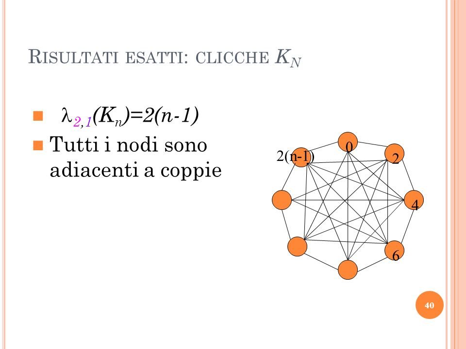 R ISULTATI ESATTI : CLICCHE K N 2,1 (K n )=2(n-1) Tutti i nodi sono adiacenti a coppie 0 4 2 6 2(n-1) 40