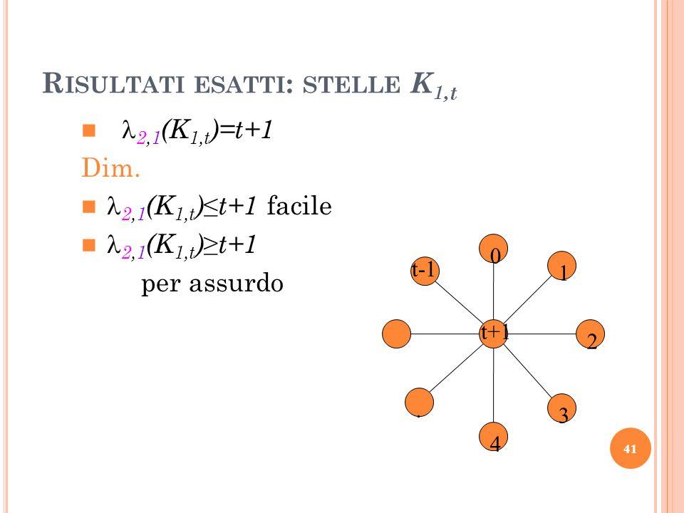 R ISULTATI ESATTI : STELLE K 1, t 2,1 (K 1,t )=t+1 Dim. 2,1 (K 1,t )t+1 facile 2,1 (K 1,t )t+1 per assurdo 0 4 2 1 3. t-1 t+1 41
