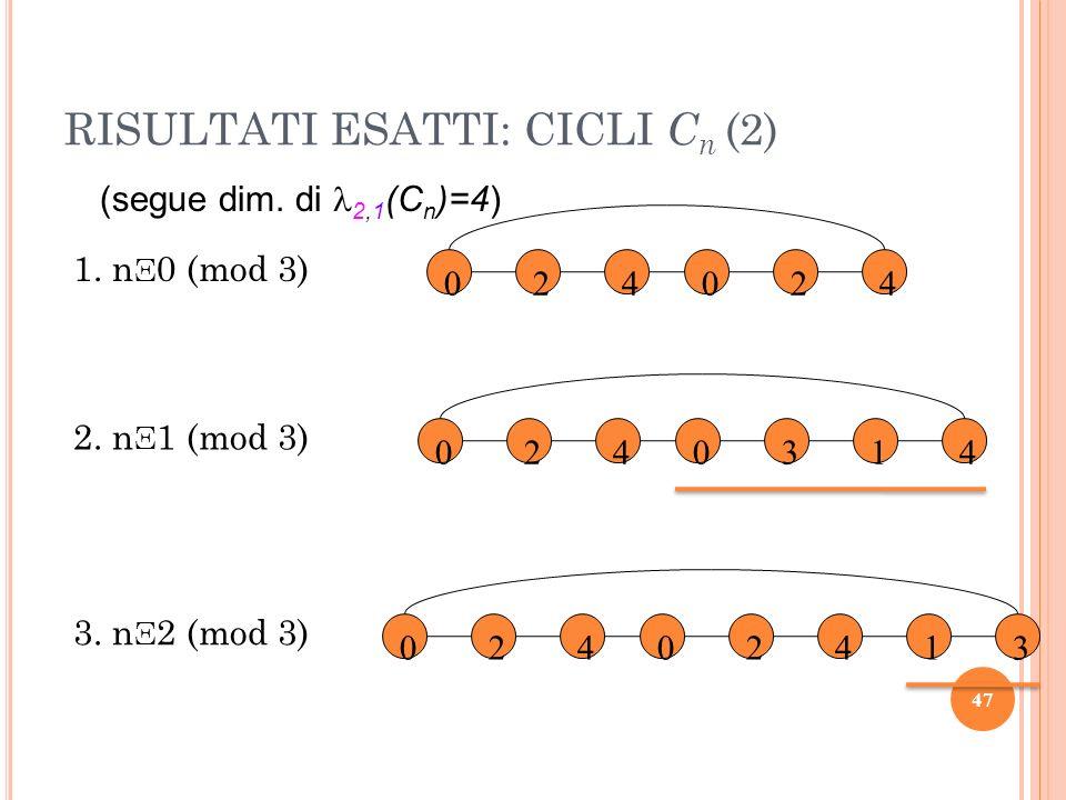 1. n Ξ 0 (mod 3) (segue dim. di 2,1 (C n )=4) 024024 2. n Ξ 1 (mod 3) 0240314 3. n Ξ 2 (mod 3) 0240241 3 47 RISULTATI ESATTI: CICLI C n (2)