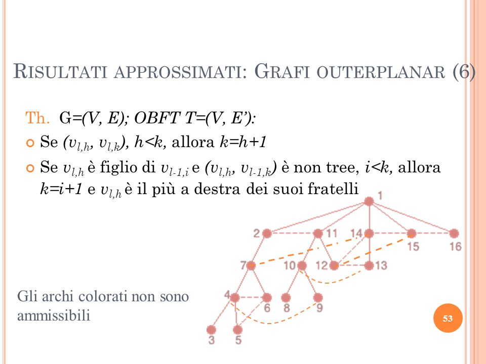 R ISULTATI APPROSSIMATI : G RAFI OUTERPLANAR (6) 53 Th.