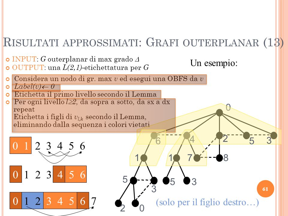 (solo per il figlio destro…) R ISULTATI APPROSSIMATI : G RAFI OUTERPLANAR (13) 61 INPUT: G outerplanar di max grado OUTPUT: una L(2,1) -etichettatura