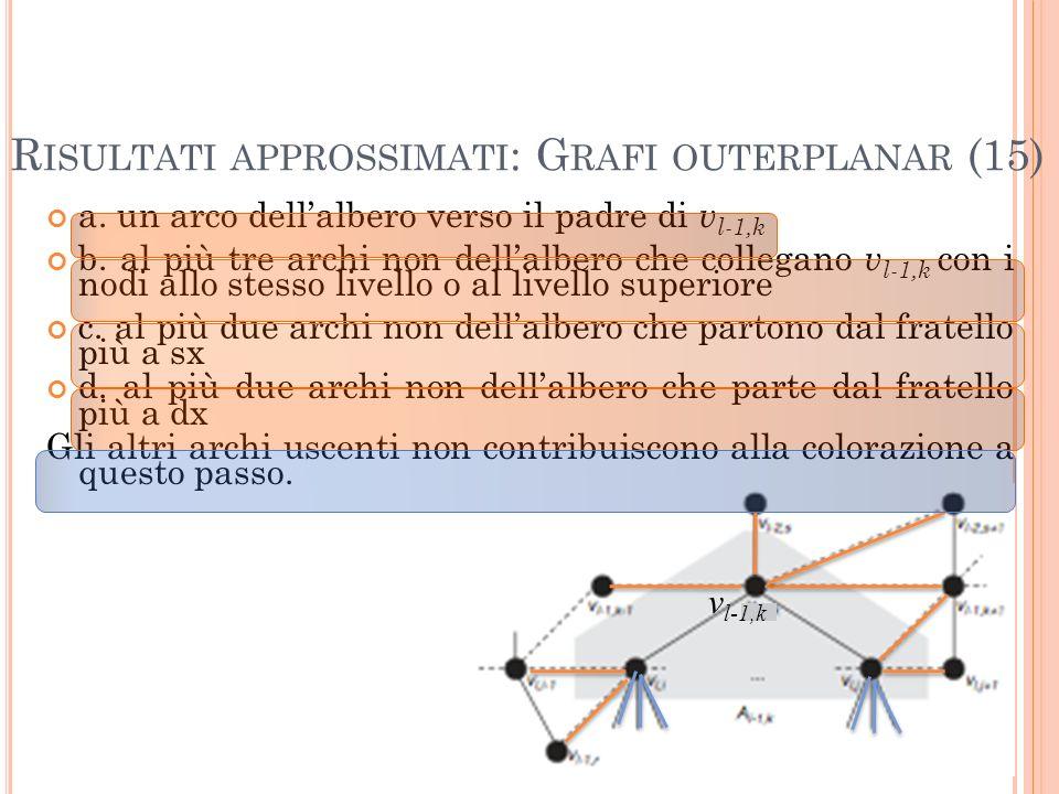 R ISULTATI APPROSSIMATI : G RAFI OUTERPLANAR (15) 63 a. un arco dellalbero verso il padre di v l-1,k b. al più tre archi non dellalbero che collegano
