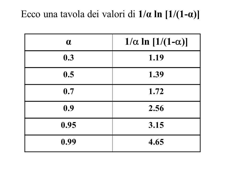 Ecco una tavola dei valori di 1/α ln [1/(1-α)] α 1/ ln [1/(1- )] 0.31.19 0.92.56 0.953.15 0.71.72 0.51.39 0.994.65