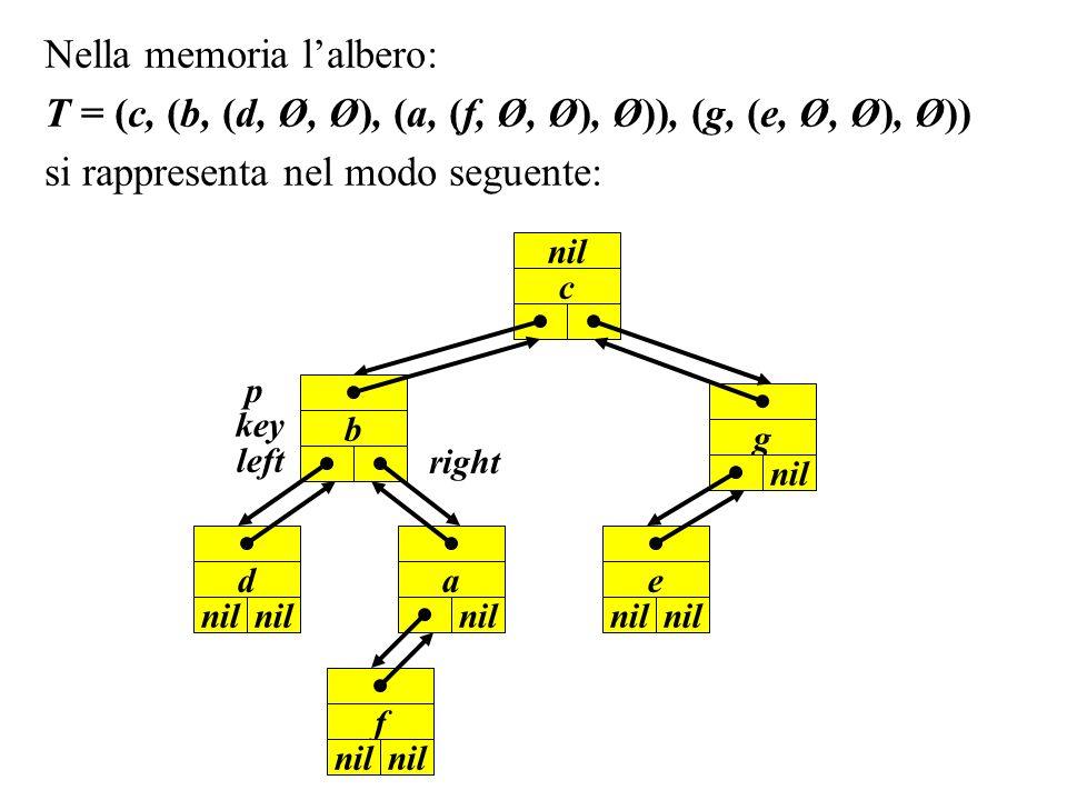 Nella memoria lalbero: T = (c, (b, (d, Ø, Ø), (a, (f, Ø, Ø), Ø)), (g, (e, Ø, Ø), Ø)) si rappresenta nel modo seguente: p left right c nil key g nil b
