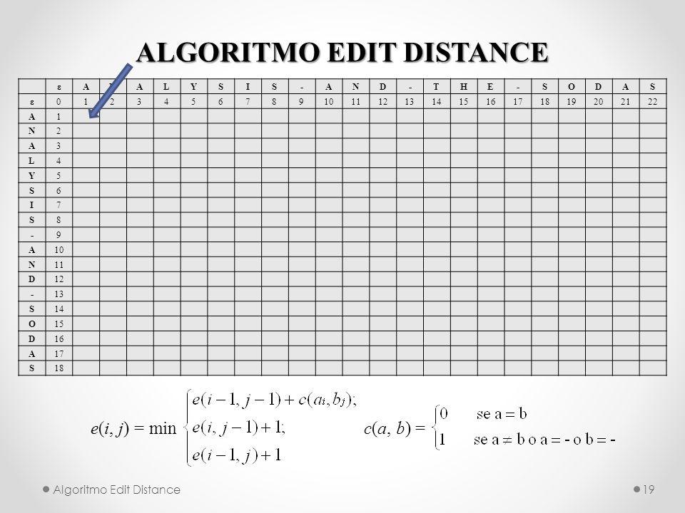 ALGORITMO EDIT DISTANCE Algoritmo Edit Distance19 e(i, j) = min c(a, b) = εANALYSIS-AND-THE-SODAS ε012345678910111213141516171819202122 A1 N2 A3 L4 Y5 S6 I7 S8 -9 A10 N11 D12 -13 S14 O15 D16 A17 S18