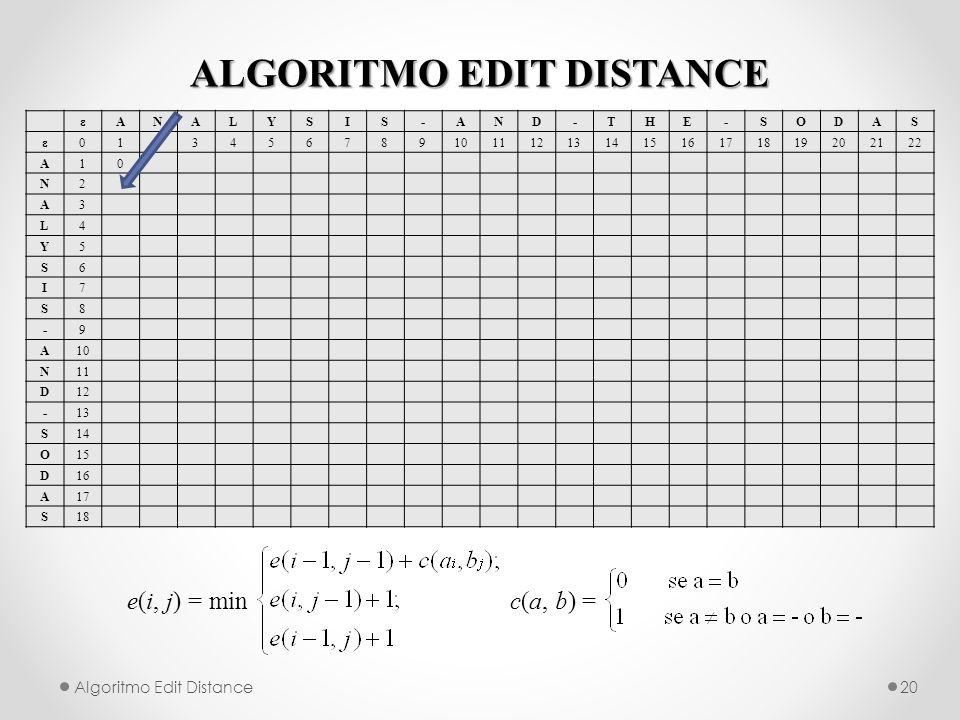 ALGORITMO EDIT DISTANCE Algoritmo Edit Distance20 e(i, j) = min c(a, b) = εANALYSIS-AND-THE-SODAS ε012345678910111213141516171819202122 A10 N2 A3 L4 Y5 S6 I7 S8 -9 A10 N11 D12 -13 S14 O15 D16 A17 S18