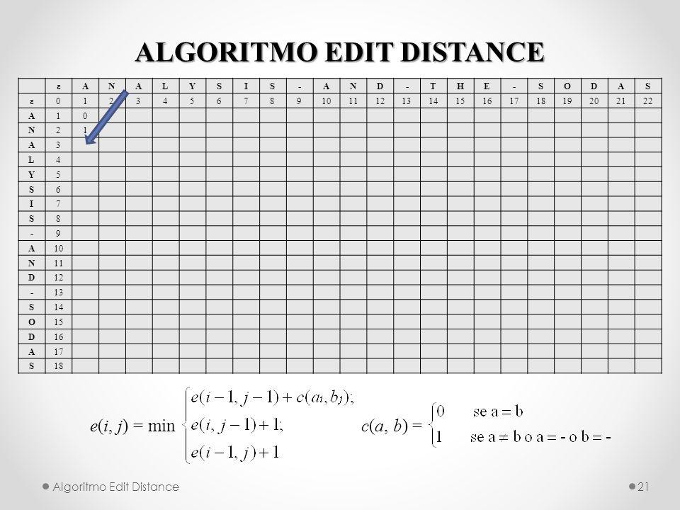 ALGORITMO EDIT DISTANCE Algoritmo Edit Distance21 e(i, j) = min c(a, b) = εANALYSIS-AND-THE-SODAS ε012345678910111213141516171819202122 A10 N21 A3 L4 Y5 S6 I7 S8 -9 A10 N11 D12 -13 S14 O15 D16 A17 S18