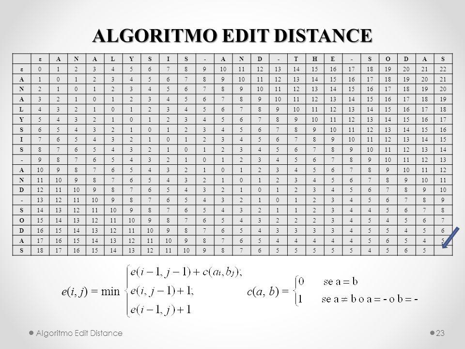 ALGORITMO EDIT DISTANCE Algoritmo Edit Distance23 e(i, j) = min c(a, b) = εANALYSIS-AND-THE-SODAS ε012345678910111213141516171819202122 A10123456789101112131415161718192021 N2101234567891011121314151617181920 A321012345678910111213141516171819 L43210123456789101112131415161718 Y5432101234567891011121314151617 S654321012345678910111213141516 I76543210123456789101112131415 S8765432101234567891011121314 -987654321012345678910111213 A109876543210123456789 1112 N11109876543210123456789 11 D1211109876543210123456789 -131211109876543210123456789 S1413121110987654321123445678 O15141312111098765432223454567 D161514131211109876543333455456 A1716151413121110987654444456545 S1817161514131211109876555554565