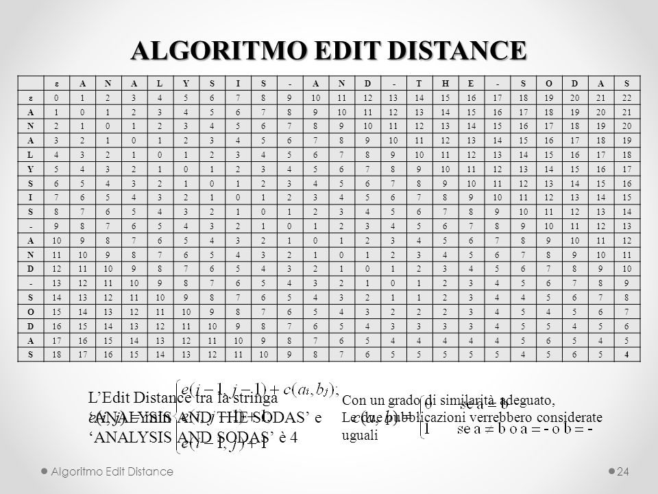 ALGORITMO EDIT DISTANCE Algoritmo Edit Distance24 εANALYSIS-AND-THE-SODAS ε012345678910111213141516171819202122 A10123456789101112131415161718192021 N2101234567891011121314151617181920 A321012345678910111213141516171819 L43210123456789101112131415161718 Y5432101234567891011121314151617 S654321012345678910111213141516 I76543210123456789101112131415 S8765432101234567891011121314 -987654321012345678910111213 A109876543210123456789 1112 N11109876543210123456789 11 D1211109876543210123456789 -131211109876543210123456789 S1413121110987654321123445678 O15141312111098765432223454567 D161514131211109876543333455456 A1716151413121110987654444456545 S18171615141312111098765555545654 LEdit Distance tra la stringa ANALYSIS AND THE SODAS e ANALYSIS AND SODAS è 4 e(i, j) = min c(a, b) = Con un grado di similarità adeguato, Le due pubblicazioni verrebbero considerate uguali