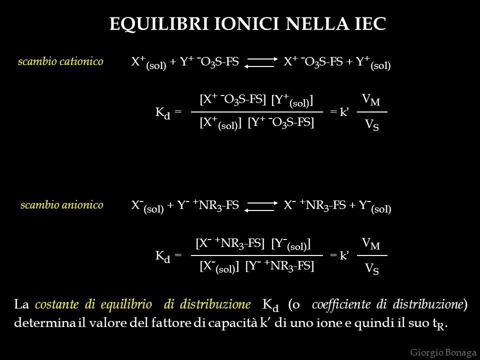 EQUILIBRI IONICI NELLA IEC X + (sol) + Y + - O 3 S-FS X + - O 3 S-FS + Y + (sol) K d = = k [X + - O 3 S-FS] [Y + (sol) ] [X + (sol) ] [Y + - O 3 S-FS] VMVM VSVS X - (sol) + Y - + NR 3 -FS X - + NR 3 -FS + Y - (sol) K d = = k [X - + NR 3 -FS][Y - (sol) ] [X - (sol) ][Y - + NR 3 -FS] VMVM VSVS scambio anionico scambio cationico La costante di equilibrio di distribuzione K d (o coefficiente di distribuzione ) determina il valore del fattore di capacità k di uno ione e quindi il suo t R.
