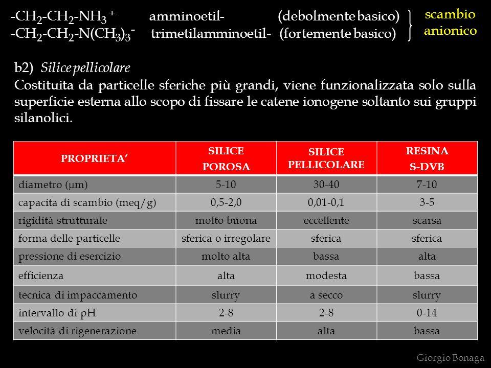 -CH 2 -CH 2 -NH 3 + amminoetil- (debolmente basico) -CH 2 -CH 2 -N(CH 3 ) 3 - trimetilamminoetil- (fortemente basico) Giorgio Bonaga scambio anionico b2) Silice pellicolare Costituita da particelle sferiche più grandi, viene funzionalizzata solo sulla superficie esterna allo scopo di fissare le catene ionogene soltanto sui gruppi silanolici.