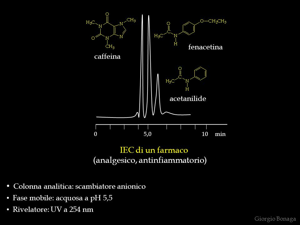 IEC di un farmaco (analgesico, antinfiammatorio) Colonna analitica: scambiatore anionico Fase mobile: acquosa a pH 5,5 Rivelatore: UV a 254 nm Giorgio Bonaga 0 7 5,0 10 min caffeina fenacetina acetanilide