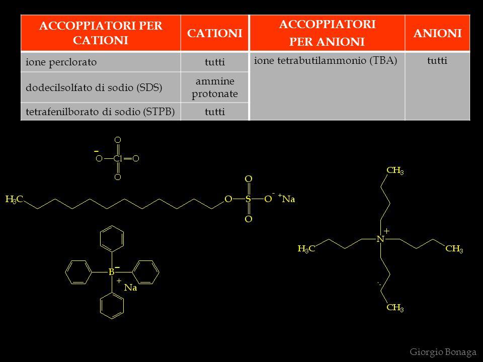 Giorgio Bonaga ACCOPPIATORI PER CATIONI CATIONI ACCOPPIATORI PER ANIONI ANIONI ione percloratotutti ione tetrabutilammonio (TBA)tutti dodecilsolfato di sodio (SDS) ammine protonate tetrafenilborato di sodio (STPB)tutti