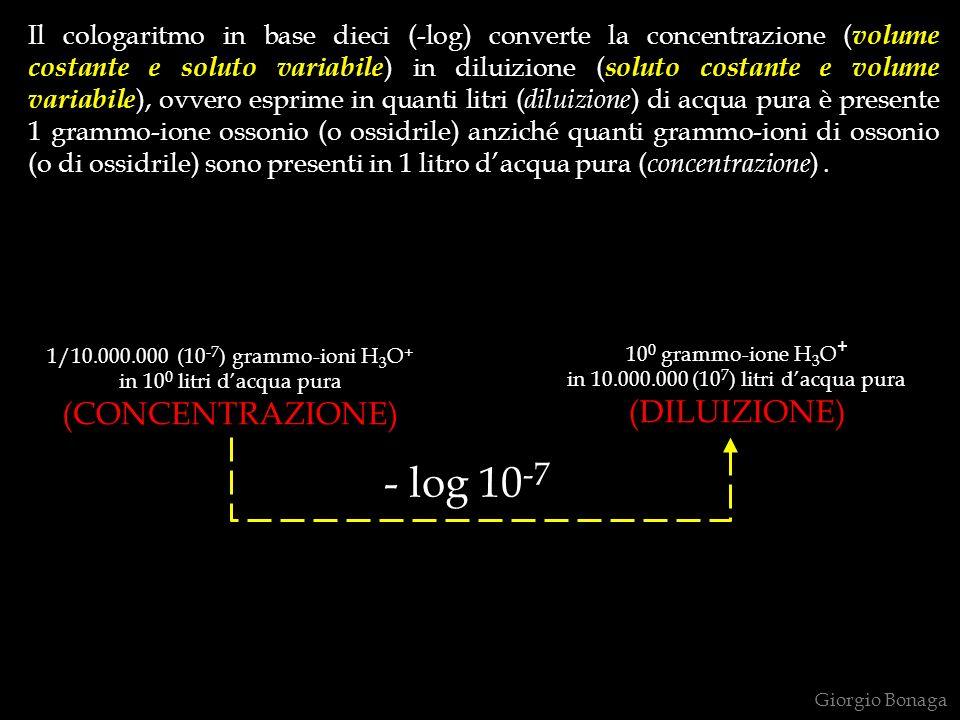 Il cologaritmo in base dieci (-log) converte la concentrazione ( volume costante e soluto variabile ) in diluizione ( soluto costante e volume variabile ), ovvero esprime in quanti litri ( diluizione ) di acqua pura è presente 1 grammo-ione ossonio (o ossidrile) anziché quanti grammo-ioni di ossonio (o di ossidrile) sono presenti in 1 litro dacqua pura ( concentrazione ).