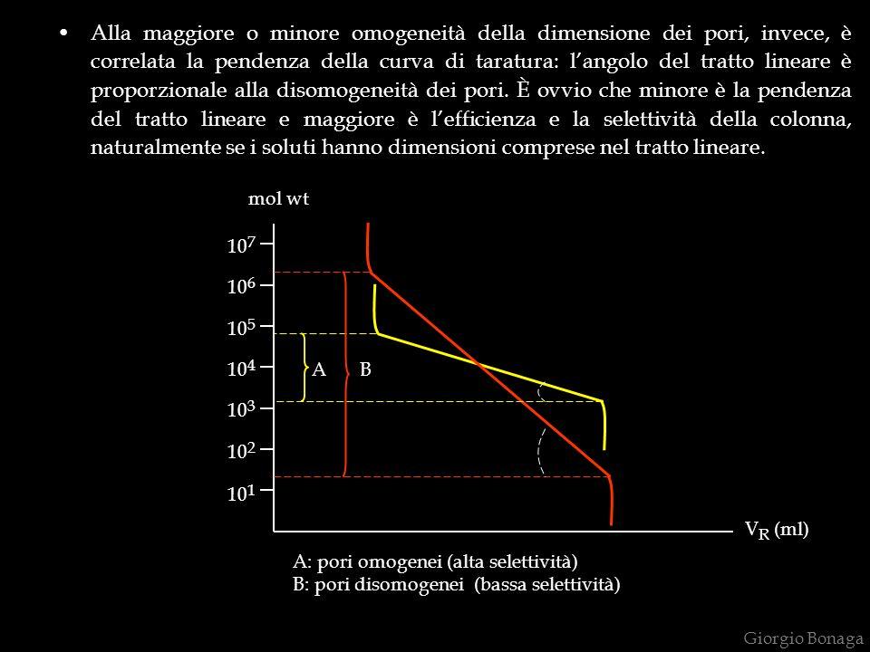 Giorgio Bonaga Alla maggiore o minore omogeneità della dimensione dei pori, invece, è correlata la pendenza della curva di taratura: langolo del tratt