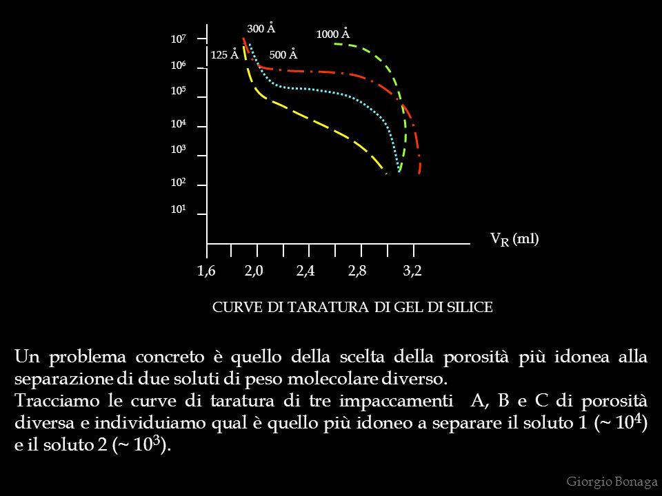 Giorgio Bonaga 10 1 10 2 10 3 10 7 10 4 10 6 10 5 1,6 2,0 2,4 2,8 3,2 CURVE DI TARATURA DI GEL DI SILICE 125 Å 300 Å 500 Å 1000 Å V R (ml) Un problema concreto è quello della scelta della porosità più idonea alla separazione di due soluti di peso molecolare diverso.