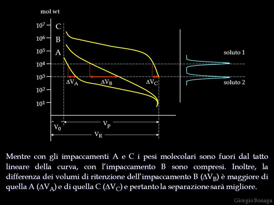 Giorgio Bonaga 10 1 10 2 10 3 10 7 10 4 10 6 10 5 V0V0 VpVp A mol wt VRVR B C V A V B V C Mentre con gli impaccamenti A e C i pesi molecolari sono fuori dal tatto lineare della curva, con limpaccamento B sono compresi.