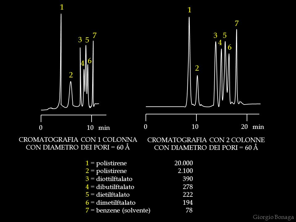 Giorgio Bonaga 0 10 min 0 10 20 min CROMATOGRAFIA CON 1 COLONNA CON DIAMETRO DEI PORI = 60 Å CROMATOGRAFIA CON 2 COLONNE CON DIAMETRO DEI PORI = 60 Å 1 2 3 4 5 6 7 1 2 3 4 5 6 7 1 = polistirene20.000 2 = polistirene 2.100 3 = diottilftalato 390 4 = dibutilftalato 278 5 = dietilftalato 222 6 = dimetilftalato 194 7 = benzene (solvente) 78