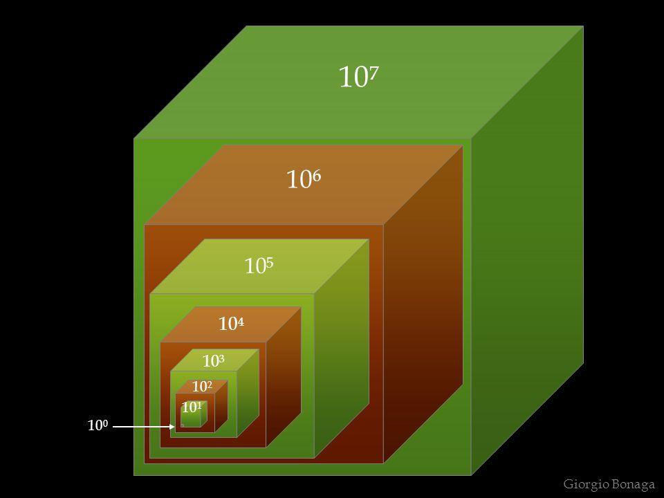 Giorgio Bonaga Dal momento che nellacqua pura [H 3 O + ] = [ - OH] = 10 -7 è intuitivo che nellacqua pura: pH = pOH = 7 ed anche che: pH + pOH = 14da cui:pOH = 14 – pHe pH = 14 - pOH Dal concetto stesso di pH si può dedurre che esso varia nellintervallo 0-14 per soluzioni 1N, ma anche che il pH può assumere valori inferiori a 0 e superiori a 14 in soluzioni di concentrazione > 1N ESEMPIO Qual è il pH di una soluzione 10 N di HCl .