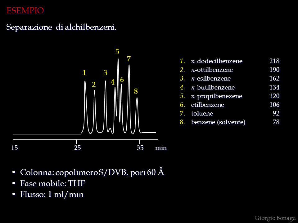 Giorgio Bonaga Colonna: copolimero S/DVB, pori 60 Å Fase mobile: THF Flusso: 1 ml/min Colonna: copolimero S/DVB, pori 60 Å Fase mobile: THF Flusso: 1 ml/min 1.n -dodecilbenzene218 2.n -ottilbenzene190 3.n -esilbenzene162 4.n -butilbenzene134 5.n -propilbenezene120 6.etilbenzene106 7.toluene 92 8.benzene (solvente) 78 1.n -dodecilbenzene218 2.n -ottilbenzene190 3.n -esilbenzene162 4.n -butilbenzene134 5.n -propilbenezene120 6.etilbenzene106 7.toluene 92 8.benzene (solvente) 78 1 2 3 4 5 6 7 8 15 25 35 min ESEMPIO Separazione di alchilbenzeni.