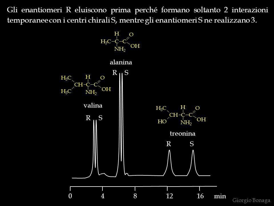 Gli enantiomeri R eluiscono prima perché formano soltanto 2 interazioni temporanee con i centri chirali S, mentre gli enantiomeri S ne realizzano 3. G