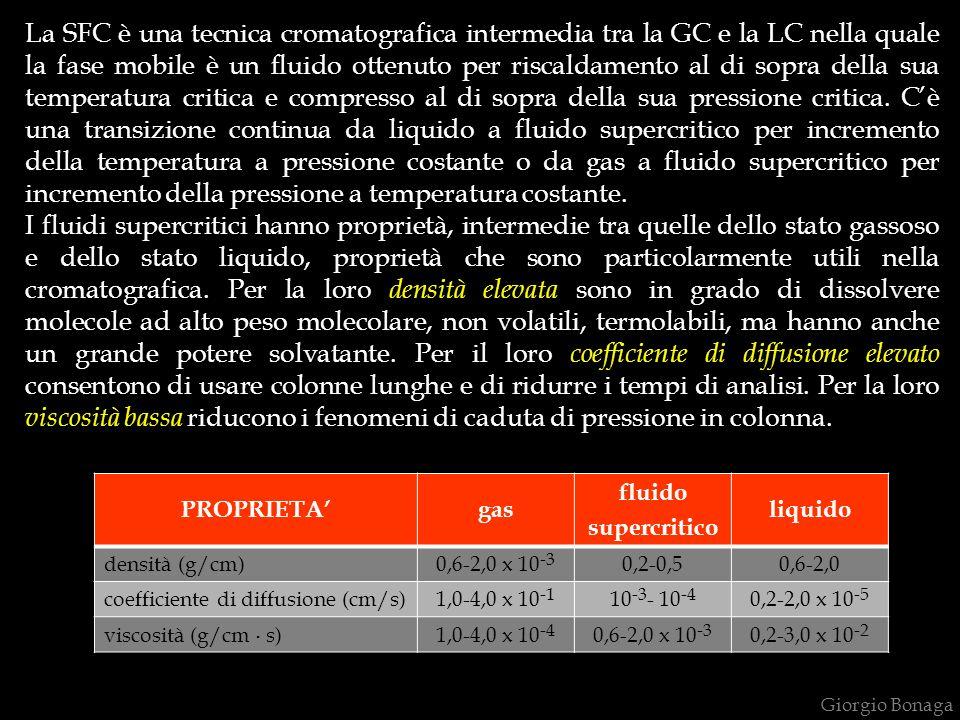 Giorgio Bonaga PROPRIETAgas fluido supercritico liquido densità (g/cm)0,6-2,0 x 10 -3 0,2-0,50,6-2,0 coefficiente di diffusione (cm/s)1,0-4,0 x 10 -1 10 -3 - 10 -4 0,2-2,0 x 10 -5 viscosità (g/cm.