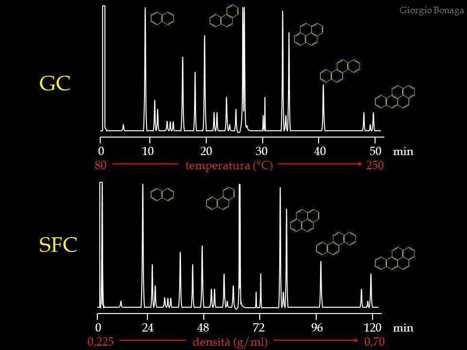 80 temperatura (°C) 250 Giorgio Bonaga 0 10 20 30 40 50 min 0 24 48 72 96 120 min GC SFC 0,225 densità (g/ml) 0,70