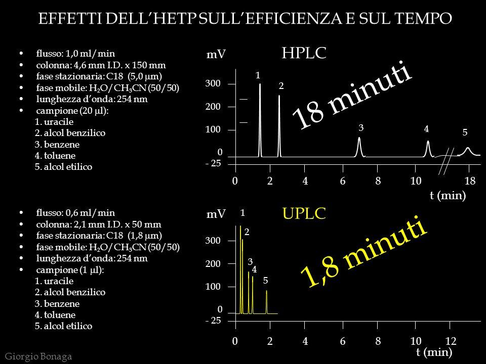 EFFETTI DELLHETP SULLEFFICIENZA E SUL TEMPO 0 2 4 6 8 10 18 300 200 100 rrr0 - 25 0 2 4 6 8 10 12 300 200 100 rrr0 - 25 HPLC UPLC mV t (min) 1,8 minuti 18 minuti flusso: 1,0 ml/min colonna: 4,6 mm I.D.
