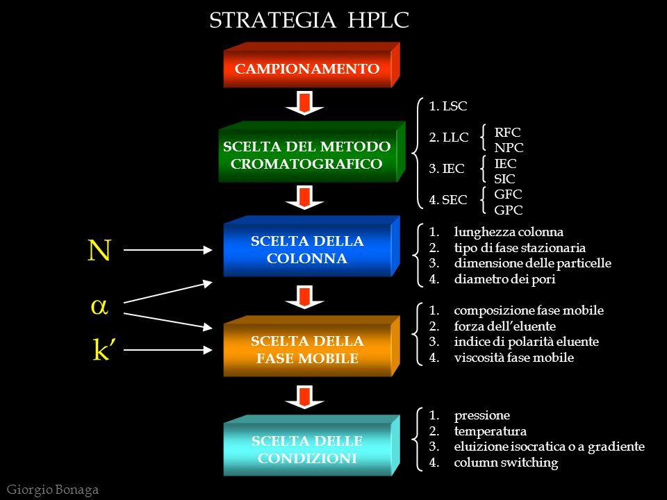 STRATEGIA HPLC CAMPIONAMENTO SCELTA DEL METODO CROMATOGRAFICO SCELTA DELLA COLONNA 1. LSC 2. LLC 3. IEC 4. SEC RFC NPC IEC SIC GFC GPC 1.lunghezza col